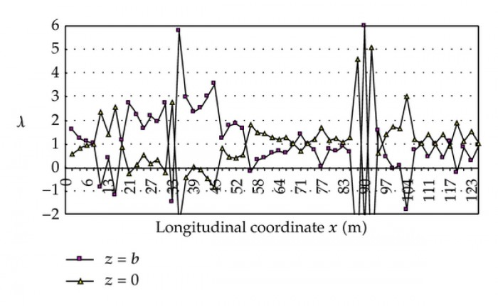 Effect of Construction Method on Shear Lag in Prestressed Concrete Box Girders